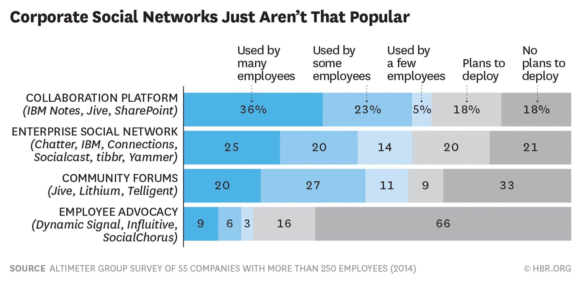 enterprise-social-network-chart